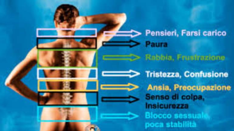 Respiro e Corazze muscolari